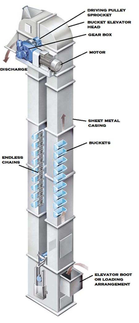 Industrial Bucket Elevators Vertical Bucket Conveyors