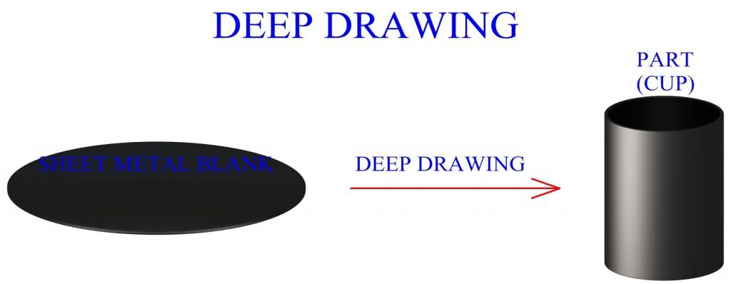 Deep Drawing Of Sheet Metal Themech In