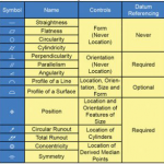 GD&T Glossary and Resource Symbols and Terms