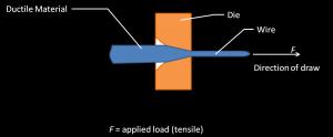 Explanation Ductility