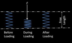 Explanation Elasticity